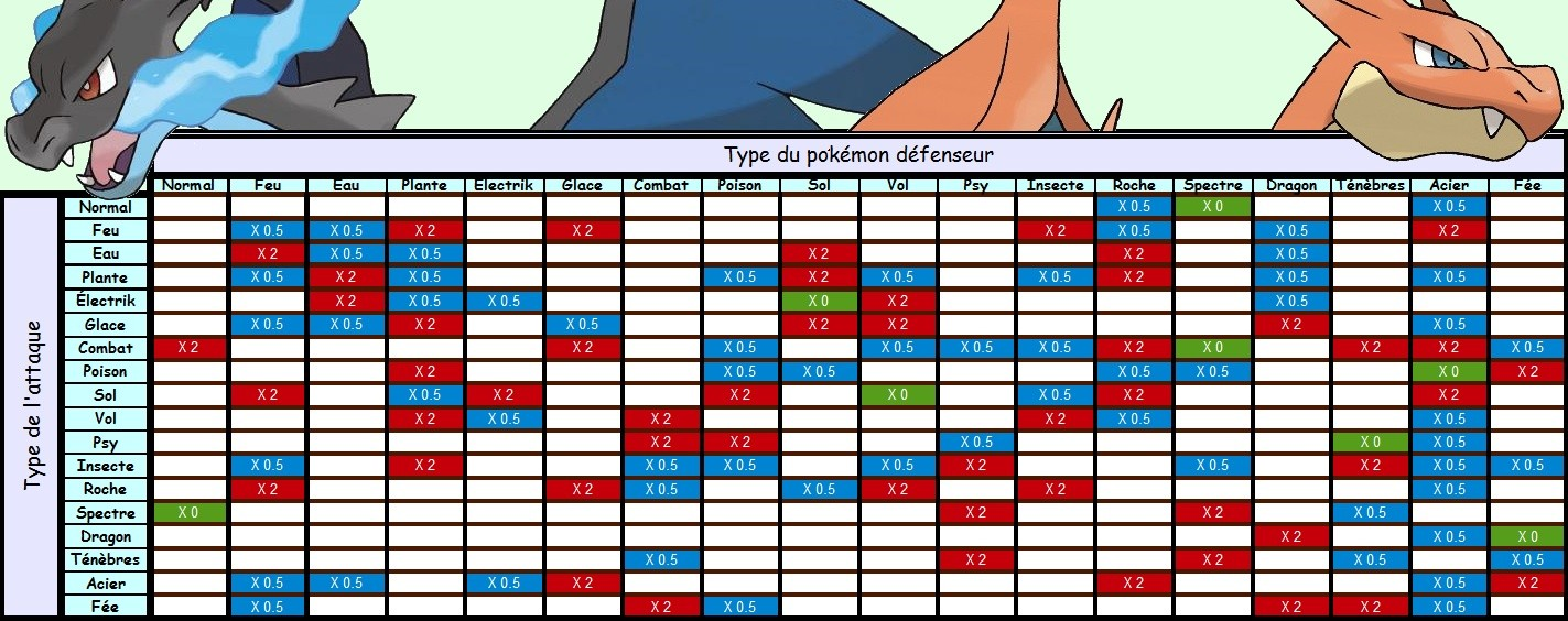 Tableau des types - Table des types pokemon xy ...
