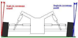 Avis usure pneumatique avant gauche section trains for Usure pneu interieur