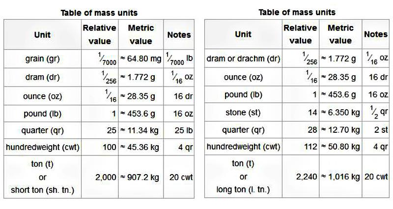 Armoire designe tableau electrique en anglais dernier - Tableau poids et mesures ...