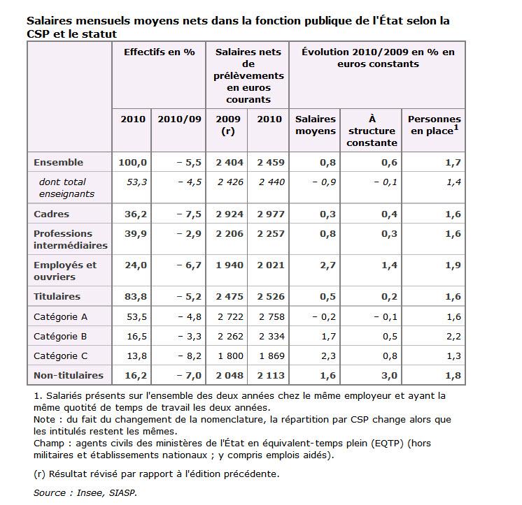 Salaire insuffisant quand on d bute page 7 - Grille de salaire fonction publique categorie c ...