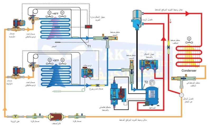 تصليح تلاجات مكيفات شباك ومركزي وحدة تبريد الماء Water Chiller