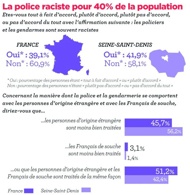 45,7% des personnes interrogées pensent que la police discriminent les français d'origines étrangères