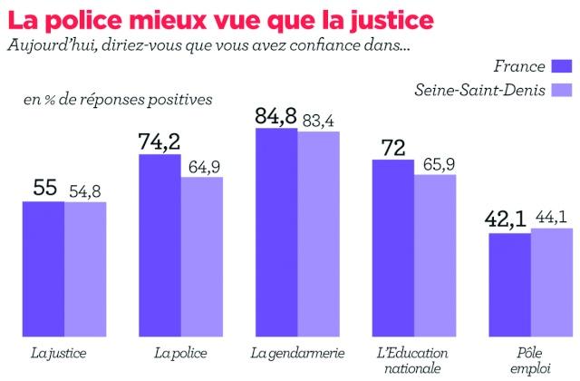 3 français sur 4 ont encore une bonne image de la police.