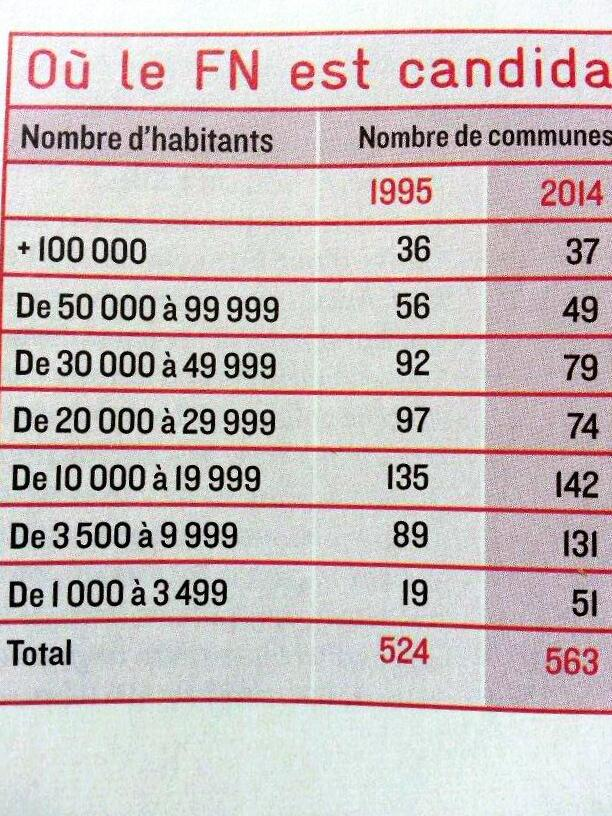 Listes Front National : comparatif des villes où le FN est présent, extrait du journal Politis