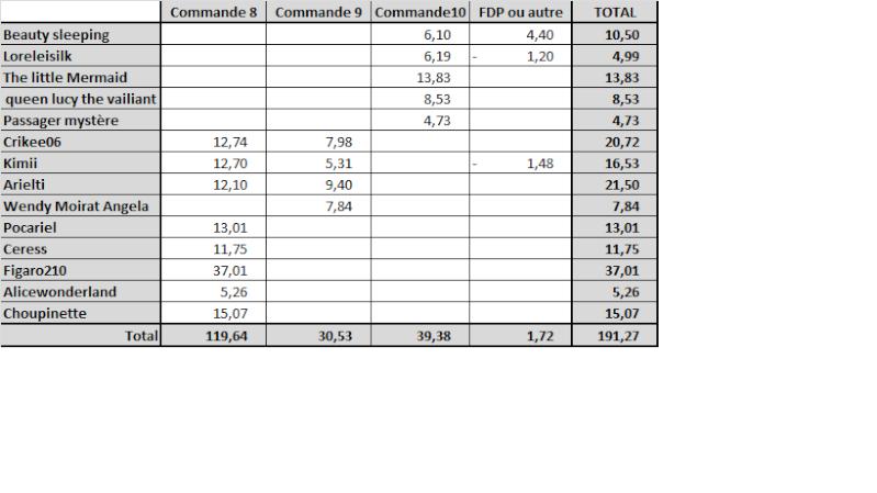 Commandes group es disney store us page 7 - Tv paiement en plusieurs fois ...
