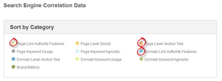 Facteurs de positionnement des moteurs de recherche - Moz.com